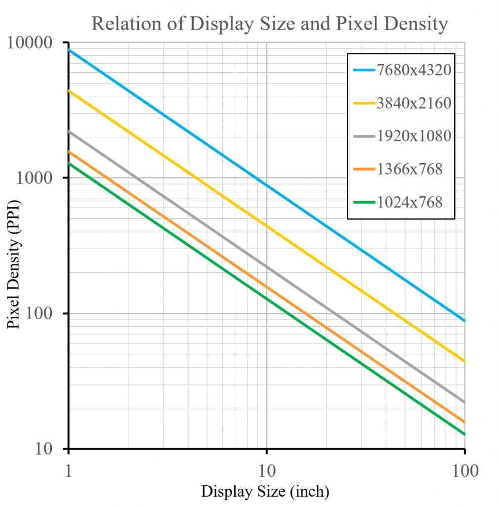 Denne grafen viser sammenhengen mellom fysisk skjermstørrelse og PPI