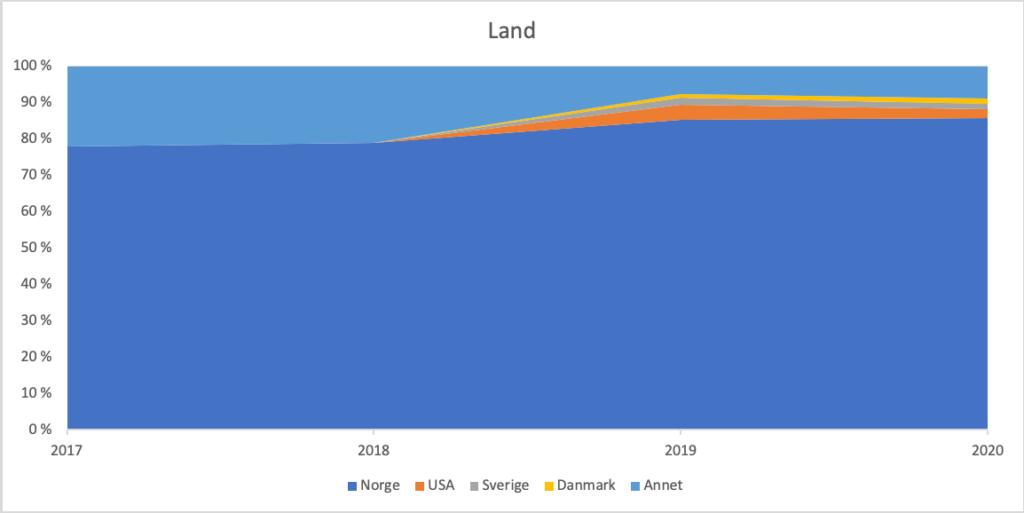 Diagram som viser fordelingen av land de besøkende kommer fra, for perioden 2017-2020.